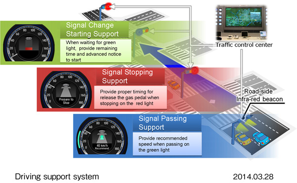 Honda to Begin Demonstration Testing of Driving Support System on Public Roads Utilizing Traffic Signal Information in April 2014