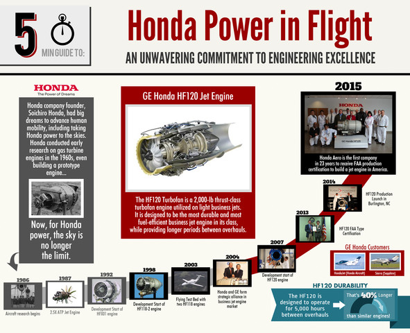 Honda Aero Receives FAA Production Certificate For HF120 Turbofan Jet Engine in North Carolina